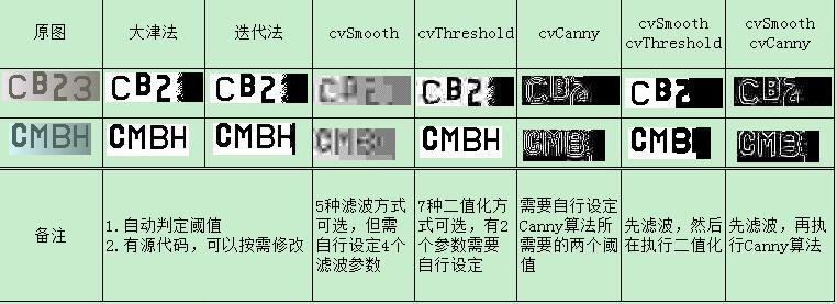 图像二值化效果对比_emgucv/大津法/迭代法