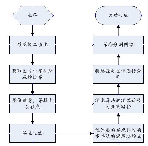 C#实现验证码中粘连字符分割(一)