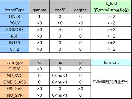opencv3.1 svm(支持向量机)使用心得