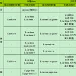 将wordpress分类目录与页面整合为自定义导航栏(二)