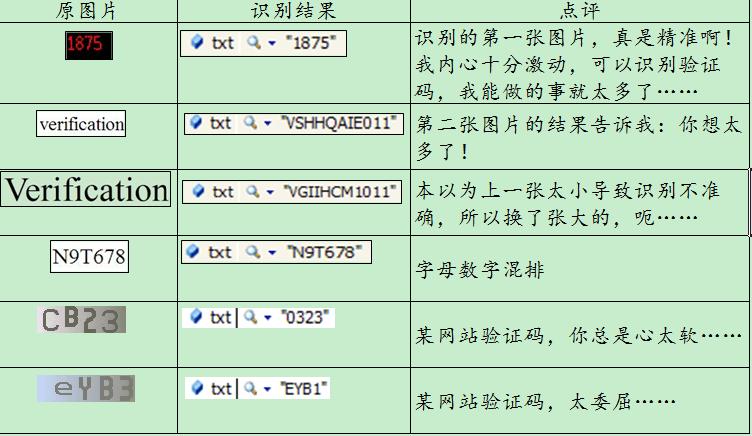 验证码识别之C#图像识别类库tessnet2