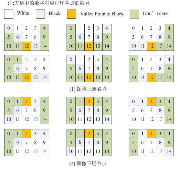 C#实现验证码中粘连字符分割(四)