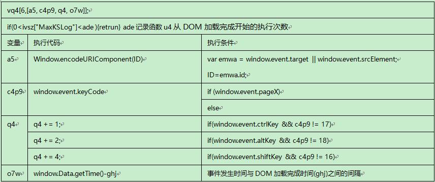 keydown function