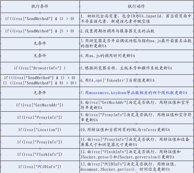 ua.js文件load事件自定义处理函数功能解析