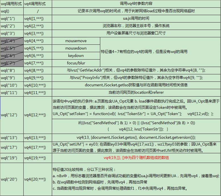ua.js中网络超时检测函数 wql 功能分析