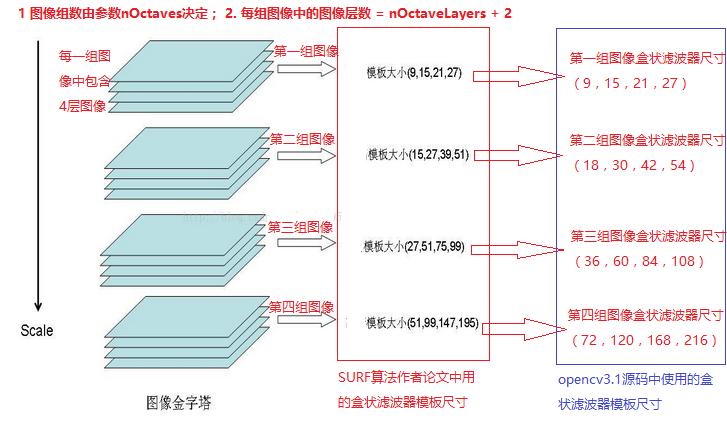 opencv3.1 SURF特征点算法说明与示例