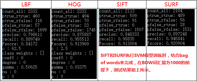 sift & surf & bag-of-words 在目标识别中的应用详解