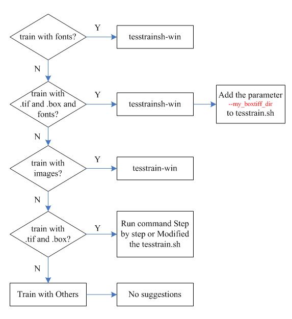Train Tesseract LSTM methods Comparison